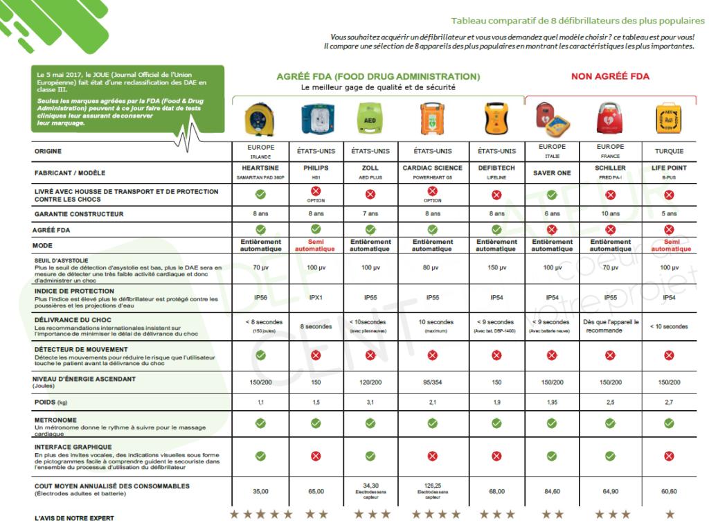 Comparatif défibrillateurs